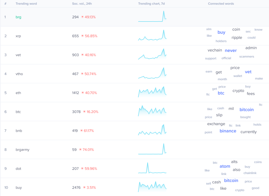 View social trends as charts to get a better understanding of what's happening.