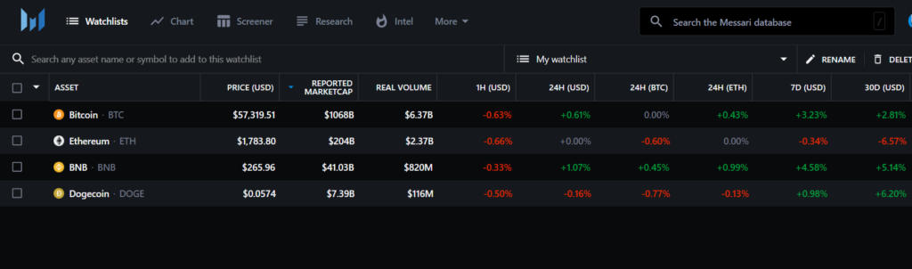 In your watchlist you can view all available on-chain metrics for your favorite coins.