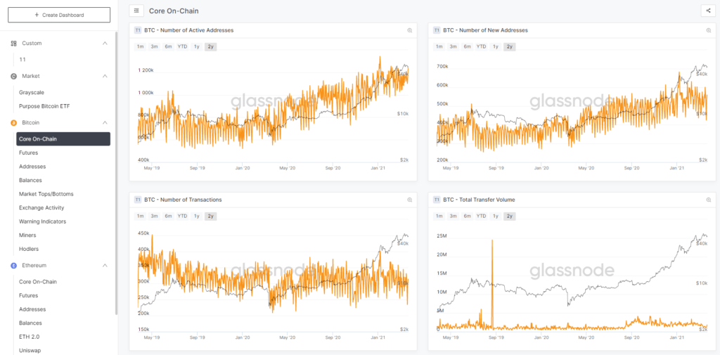 Create your own dashboard on Glassnode and you'll see all your favorite charts and metrics at your main page.