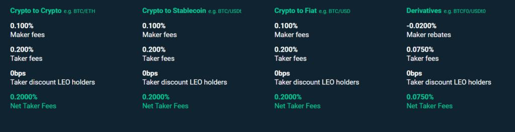 Bitfinex fees.