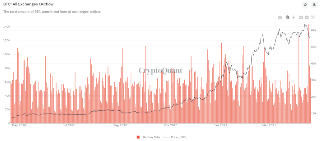 BTC All Exchange Outflow.