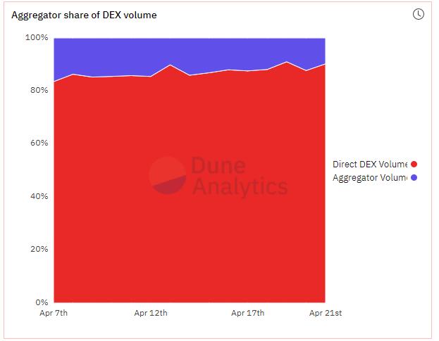 Aggregator Share of DEX Volume on-chain data