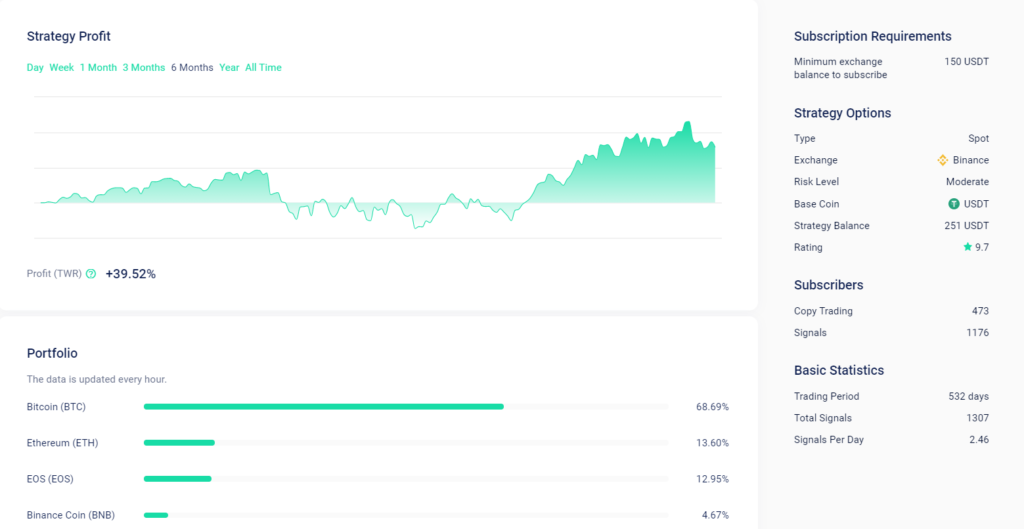 Binance signals trading results.
